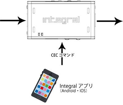 hdfury integral 2017 株式会社 エム ティ ジー mtg 大阪日本橋